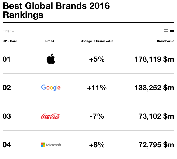 Nella classifica di Interbrand crescono Apple, Google e Microsoft. Stop di Coca Cola
