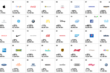 classifica interbrand 2016